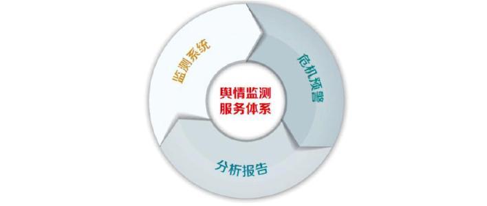 政府网络舆情监测系统介绍